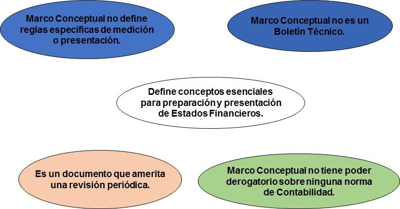 Alcance del marco conceptual y características del marco conceptual ...