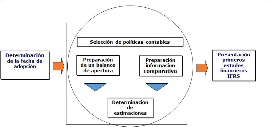 2 Paso Ajustes Contables Poducto De La Convergencia